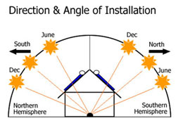 angle direction install How to Install Solar Panels on Your Roof.. The Basics